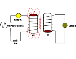 alternating current animation. inductance alternating current animation