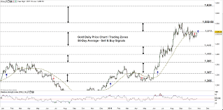 Gold Price A Break Out May Lead Xau Usd To Monthly