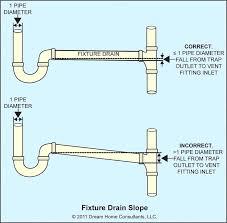 incredible wonderful bathroom sink drain plumbing on in innovative and best bathroom sink drain plumbing size