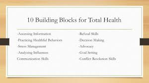 bell ringer complete the word search of the 10 building blocks of healthful behaviors decision making stress management advocacy analyzing influences goal setting communication skills conflict resolution skills