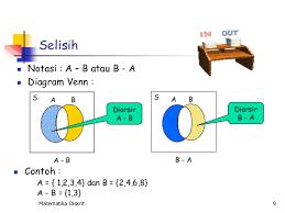 Contoh Diagram Venn Komplemen Diagram Venn Selisih Great Installation Of Wiring Diagram