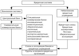 Банк и банковская система курсовая centsaltagimatad s diary  банк и банковская система курсовая