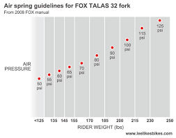 Fox Rear Shock Air Pressure Chart The Link Between Air Pressure And Rebound Damping Lee