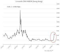 Renminbi Kong Kong Chart Renminbi Funding Kong Kong