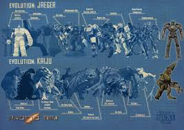 Pacific Rim Uprising Kaiju Size Chart Pacific Rim The Evolution Of Monsters Vs Robots Pacific