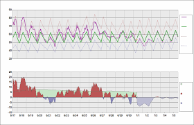 Anchorage Alaska Ted Stevens Daily Temperature Cycle
