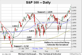 Bull Trend Confirmed S P 500 Nasdaq Knife To Uncharted
