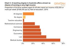 Three Charts On Teachers Pay In Australia It Starts Out Ok
