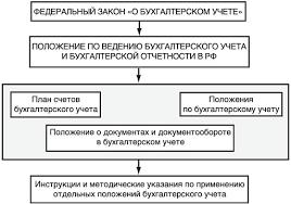 Нормативное регулирование бухгалтерского учета Законодательное регулирование бухгалтерского учета на территории Российской Федерации осуществляется системой нормативных актов имеющих следующую иерархию