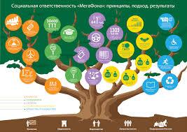 Социальный отчет МегаФона включен в реестр РСПП Инвесторам и  Социальный отчет МегаФона прошел сертификацию Российского союза промышленников и предпринимателей получил заключение об общественном заверении и был