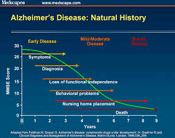 Stages Of Alzheimer S Disease Chart Transforming Long Term Care For Alzheimers Disease
