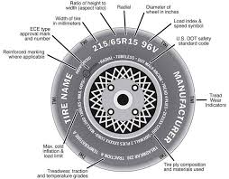 How To Read Tire Size And Sidewall Markings