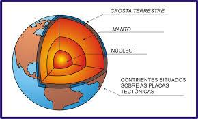 Resultado de imagem para núcleo da terra