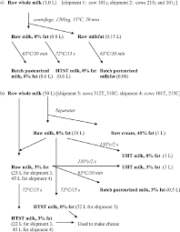 Flowchart Of The Processing Of The Milk From The 4 Shipments