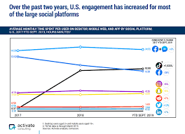 Chart On Social Media Research Shows The Massive Increase In Engagement For