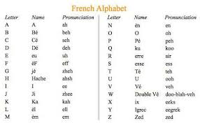 The french alphabet is based on the latin alphabet. French Alphabet Pronunciation In English