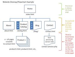 sitemap or flowchart exle