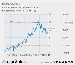 Amazon Stock History Chart Beautiful Amzn Stock Quote Amazon Best Amzn Quote