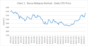 Cpo Future Price Chart 2019 Cpo Price Trend Views From Industry Experts