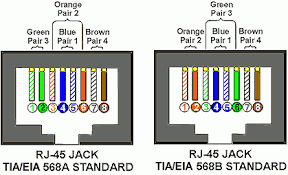 t568b wiring color scheme wiring diagram usoc wiring diagram t568b diagrams for car or truck