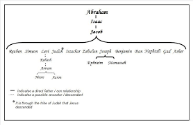Abraham Generation Chart Abrahams 400 Years The Pattern Of Prophecy