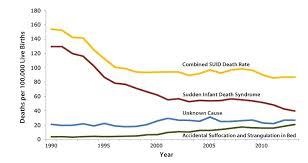 Sids Statistics Ag Scientific Blog