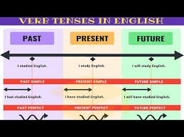 Contraction Chart Grammar Master All Tenses In 30 Minutes Verb Tenses Chart With
