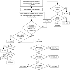 Flow Chart Of Proposed Fault Detection And Classification