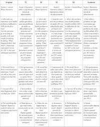 Chart Narrative Examples The Mcgill Illness Narrative Interview Mini Translation