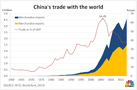 Gdp Chart By Country How Much Chinas Economy Has Grown Over The Last 70 Years