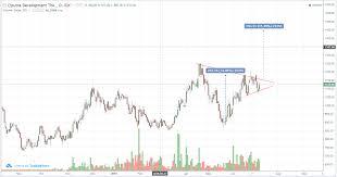 Chart Pattern Saham Ctra Rikopedia Research