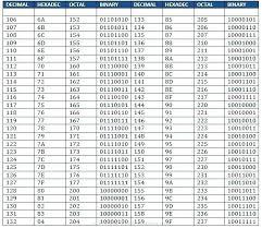 79 Rational Hexadecimal Alphabet Chart
