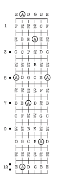 Electric Guitar Note Chart The Ultimate Guide To Notes On A Guitar Takelessons Blog