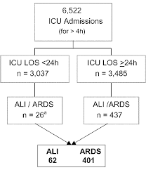 Ards Pathophysiology Flow Chart Flow Chart Of The Study Population And Of Patients With