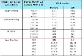 The Structure And Classification Of Diamond Grinding Wheel