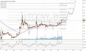 Ltc Eur Chart Page 12 Ltc Eur Litecoin Euro Price Chart Tradingview