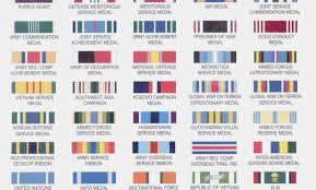 Army Ribbon Chart 2017 42 Interpretive Usaf Medals Chart