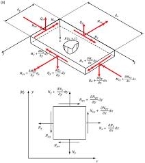 shear force diagram. (a) shear force and bending moment diagram on a differential plate