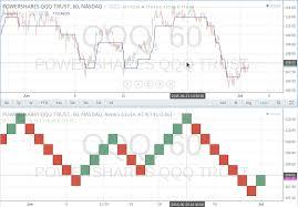 Non Standard Chart Types Data Tradingview Wiki