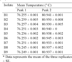 Comparison and evaluation of two rapid diagnostic assays for the  identification of Mycoplasma species   Semantic Scholar