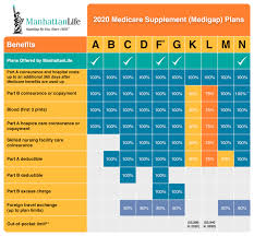 Medigap Chart 2020 Medicare Supplement Medigap Plans Manhattanlife