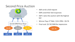 Real Time Bidding An Overview Of Auction Types Nanigans