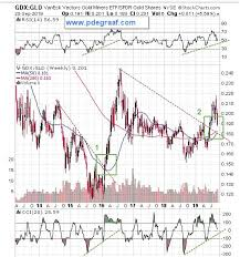 Gdx Chart The Chart Everyones Talking About Kitco News