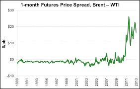 Crude Oil Basis Risk Is Receding For Now Betting The Business