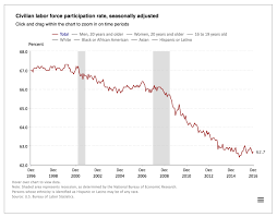 Obama Presidency How Many Jobs Were Added Under Barack