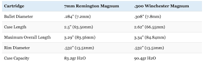 7mm Rem Mag Vs 300 Win Mag What You Know May Be Wrong Big