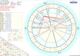 Chris Evans Vedic Chart Astrology Taurus Ascendant