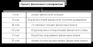 Оперативное финансовое планирование в современных условиях  Основные этапы финансового планирования на предприятии