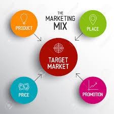 Marketing Mix Jasonkellyphoto Co