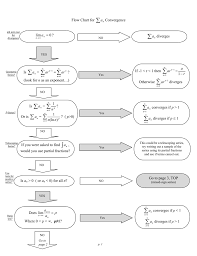 Series Flow Chart Flow Chart For Convergence